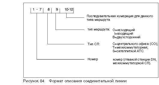 соединительных линий (NO >